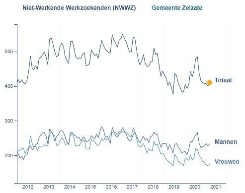 Werkloosheid stijgt met 2,5% op één maand