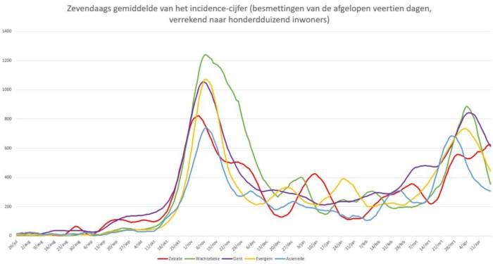 Coronacijfers blijven niet goed, Zelzate in Oost-Vlaamse top vijf