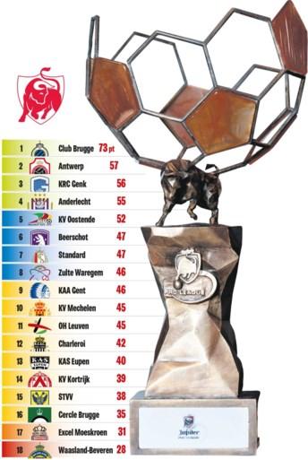 Spannend tot de laatste seconde: voor deze teams wordt het op de laatste speeldag alles of niks in de Jupiler Pro League