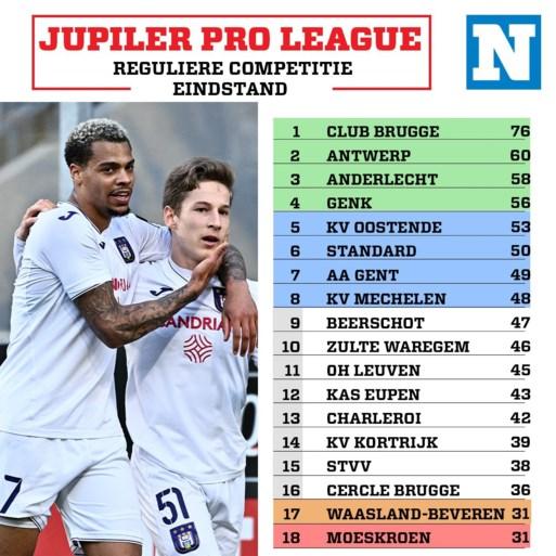 Reguliere voetbalcompetitie is afgelopen: Anderlecht haalt Champions' play-offs, Moeskroen degradeert en AA Gent naar Europe play-offs