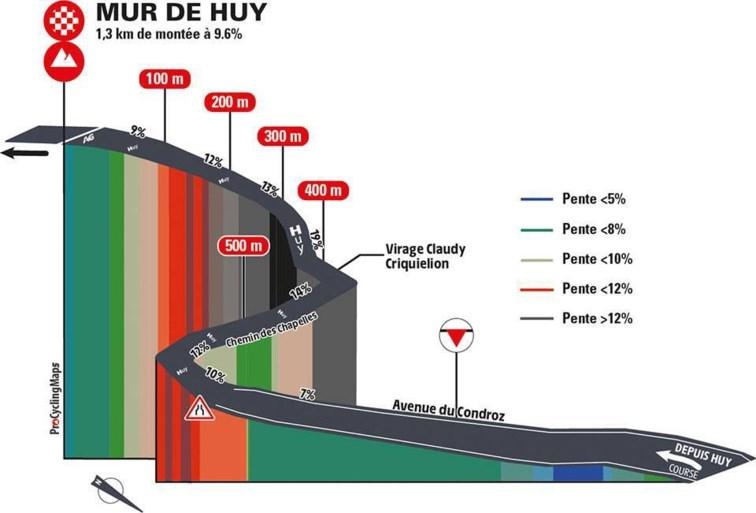 PARCOURS. Waalse Pijl 2021: 12 hellingen, waaronder drie keer die verschrikkelijke Muur van Hoei
