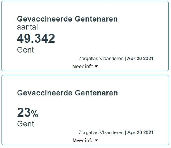 Mee in één minuut: hoe loopt de strijd tegen corona in Gent? Een heel korte samenvatting