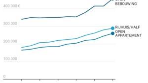 Plus 100.000 euro op tien jaar: Gentse vastgoedprijzen namen in coronajaar nog extra sprong