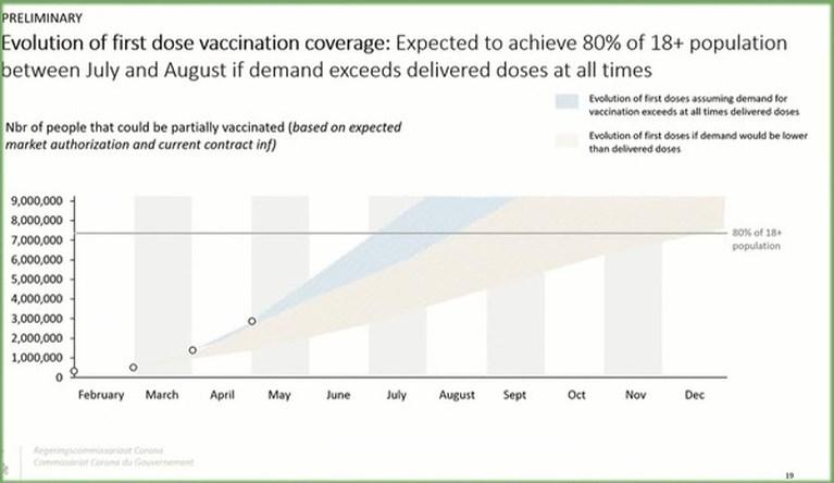 Nieuwe mijlpaal bereikt: al 4 miljoen coronavaccins toegediend
