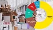 Tien coronakilo's per inwoner en toch minder restafval: flink sorteerwerk houdt Gentse afvalberg onder controle