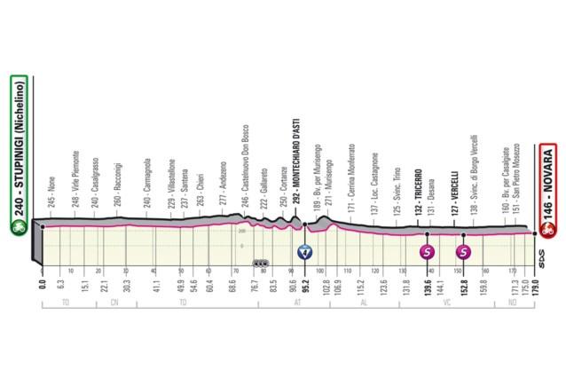 GIRO 2021. Etappe 2 (Stupinigi - Novara). Eerste rit in lijn, eerste kans voor de sprinters