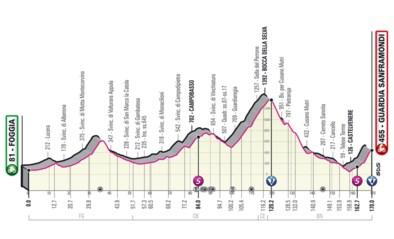 GIRO 2021. Etappe 8 (Foggia - Guardia Sanframondi). Eén lange klim en een verraderlijke finale