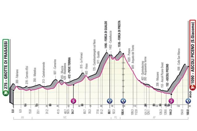 GIRO 2021. Etappe 6 (Grotte di Frasassi - Ascoli Piceno). De eerste aankomst bergop