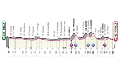 GIRO 2021. Etappe 3 (Biella - Canale). Ideaal voor aanvallers