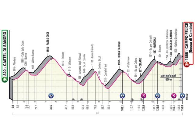 GIRO 2021. Etappe 9 (Castel di Sangro - Campo Felice). De eerste officiële bergrit
