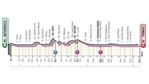 """GIRO 2021. Etappe 7 (Etappe Notaresco - Termoli). Langs de Adriatische kust, met """"trapje"""" in finale"""