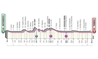 GIRO 2021. Etappe 7 (Etappe Notaresco - Termoli). Langs de Adriatische kust