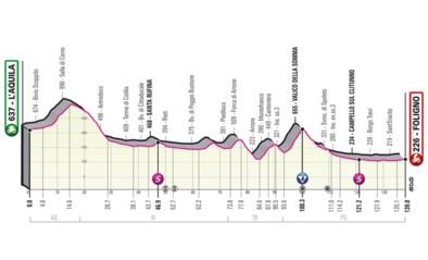 GIRO 2021. Etappe 10 (L'Aquila - Foligno). Korte, heuvelende etappe met vlakke finale