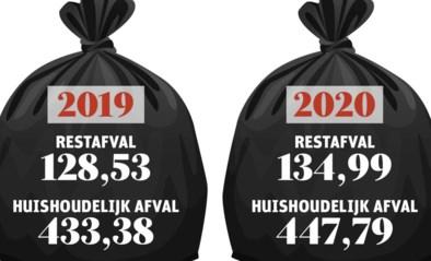 Ivarem noteert forse stijging van huishoudelijk afval in 2020