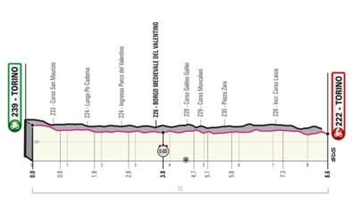 GIRO 2021. Etappe 1 (Turijn-Turijn). Individuele tijdrit, nét te lang om proloog te heten