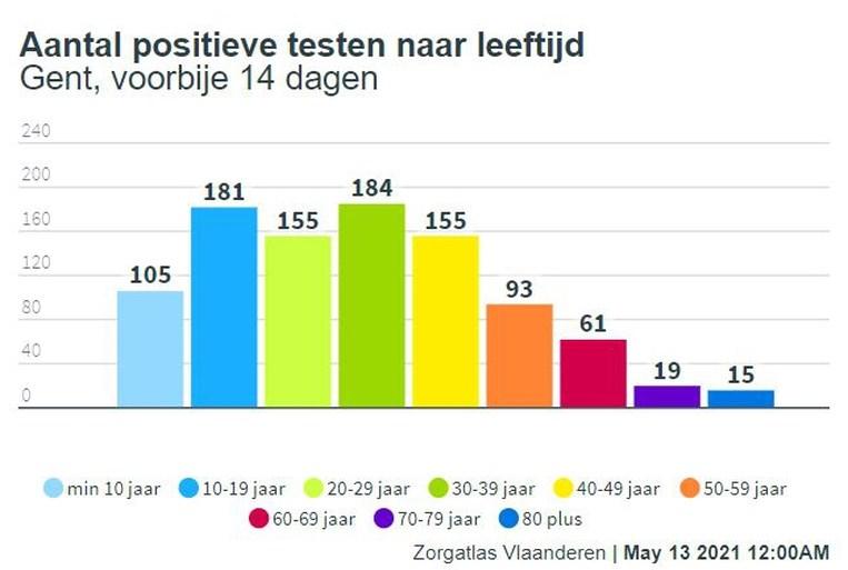 75.000 Gentenaars kregen al een vaccin: wie is nu aan de beurt?