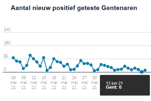 Voor het eerst in lange tijd: een dag met nul coronabesmettingen in Gent