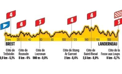 TOUR 2021. Etappe 1 (Brest - Landerneau). Meteen een lastige sprint voor punchers