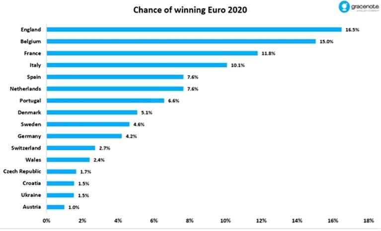 """Als statistieken beslisten over de Europese titel: """"Engeland is België voorbij gestoken als topfavoriet om het EK te winnen"""""""